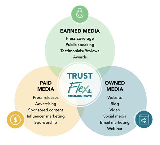 Flex2Communicate Trust Graphic